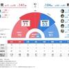 参議院選挙2019の総括