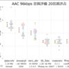 AACエンコーダの比較