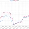 今週(10/29~11/2)のEA運用結果 +160,233円(+163.9pips) 6週ぶりのプラスです!