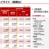 鳥貴族で有名な「株式会社 鳥貴族」4期連続の増収増益、売上は245億円を突破。