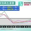 3月4日時点実効再生産数(簡易手法による):東京0.97,神奈川1.05,埼玉0.98,千葉1.02,全国0.99.東邦大学舘田一博教授「延長の効果で医療現場の負担は確実に減ると考えられるが,2週間程度で感染状況が劇的に改善するとは思えない」 NHK NEWSWEB     西浦教授「首都圏の緊急事態宣言を解除するにはまだ早すぎる」「この先,変異株の流行は確実にくる」「五輪はせめて来年に延期を」「(GoToは) 明確に感染リスクを大きく高める政策」週刊文春