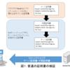 OpenSSLの脆弱性(CVE-2015-1793)によるAltチェーン証明書偽造の仕組み