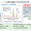 ムーンショット型研究、文科省と経産省に1000億円:米中の「ムーンショット」は軍事戦略の一環で科学に投資。日本が巨額の科学投資するなら?