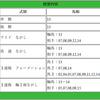 好メンバー集結!【札幌記念2018】&レコード必至!?【北九州記念2018】
