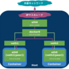 マルチホストでのDocker Container間通信 第2回 Port Forwarding と Overlay Network