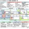 #161 晴海地区の東京2020大会前後における開発、施設整備一覧について まとめ