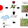 近代短歌への道 正岡子規「くれなゐの二尺伸びたる薔薇の芽の針やはらかに春雨のふる」 鑑賞から短歌のコトバを考える
