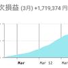 【FX初挑戦3,000円チャレンジ】今日帰ります!