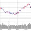 シンガポール株急落をどう扱う?・・年内に回復するのかどうかでのっぴきならないのか決まる