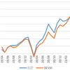 長期投資開始から2年9か月でリターンは54.11%。S&P500指数との差が少し縮まりました。