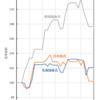 分散比率の検討に便利なサイト