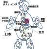 第6次元:日本国のモデルを参考にする