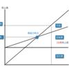 【財務会計】CVP分析についてまとめてみた - 中小企業診断士