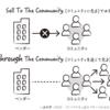 How to start a movement -- ムーブメントの起こし方。「コミュニティマーケティング」の場合 --
