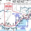 NEXCO中日本 E1A 新東名高速 一部区間の6車線化運用を開始