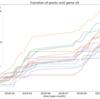 Jリーグ2018年シーズンの勝ち点推移を可視化 pythonでデータ取得から可視化まで