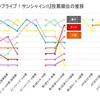 『ラブライブ!サンシャイン!!』総選挙の人気投票順位【最新版】