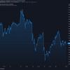 2021-2-20 今週の米国株状況