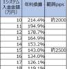 【4・5・7すくみと裁量の結果】3月3週は2500pips証拠金で年利換算932.6% (すくみ143.0%+裁量789.7%)。激烈な日々が続きます。この激烈を耐えっきって、次の買いを待ちます。