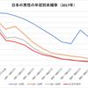 日本の男性の年収別未婚率(2017年)