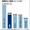 """次世代通信 """" 5G """" 新規参入促す"""