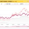 株価指標(日経平均、ダウ平均、他)と、その暴落とか推移とか