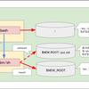 【コンテナ要素技術】pivot_rootについて例をまじえて説明します