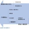 国東(くにさき)文化の成立過程