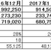 2017年度6月度月次決算(速報)