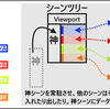 Godot Engine GDScript 11 「神シーン常駐システム完成」...1/2