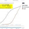 ワクチン接種回数(人口当たり)で,日本はアメリカに追いつこうとしています.多分,今日明日のうちには追い抜くでしょう.日本も大したものと思ってしまうかもしれませんが,世界から見るとこの両国は決して「ワクチン最先行国」ではありません.先行国集団の最後尾といったところでしょうか.ワクチン接種が進んでも,規制を取り払ってしまうと,感染者が急増し,同時にワクチンを受けていない人を中心に死者も増加してしまうことが,アメリカ,イスラエル,イギリスで明らか.日本は新しいステージに向かってこれからが正念場.