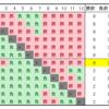 【数学】n人のリーグ戦で上位m位以内に入るには何勝が必要か?