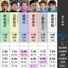 2020/06/28宮島12R優勝戦 事前予想