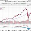S&Pインデックスは買うには悪くない水準と思える。