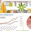 100万円長期投資 12月3週 成績