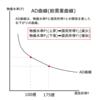 AD曲線とは?-大学生の視点で理解するマクロ経済学