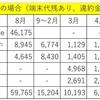 2016年8月の携帯電話料金