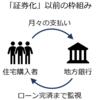 サブプライムローン問題とはいったいなんだったのか(2)多分日本一わかりやすい解説
