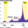 3回目の緊急事態宣言は政府行政のコロナ対策に対する無能さと同時に日本国民の著しい劣化、民度の低下が原因
