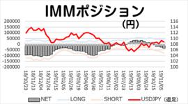 「円ネットショート4週連続増加」今週のIMMポジション 2019/11/18