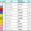 東京新聞杯&きさらぎ賞予想 2017/2/5(日)