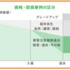 【住宅確保給付金】厚生労働省の業務妨害をするカーサ保証
