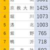 京都大学合格者数~1953年以降の累計~