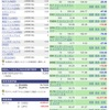 【2月1日】目指せS&P500超え!米国株の運用実績&取引詳細