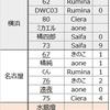 3月24日お披露目ワンオフモデル結果。