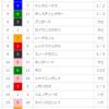 【重賞回顧】2018/3/25-11R-中京-高松宮記念回顧(世代交代、、、出来た?)