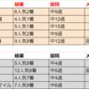 【競馬】セントウルS&京成杯AH 予想