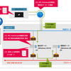 RD Gatewayを使用したWindowsサーバーへのリモートデスクトップ接続の手順