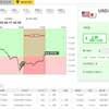 バイナリーオプションと注目の経済指標と株