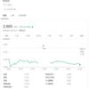 SBIネオモバイル証券/KDDI(9433)を追加購入しました(2020年9月5週目)